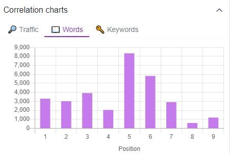 liczba słów w tekście