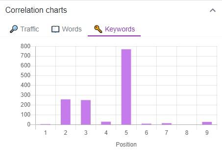 liczba keywords w tekście